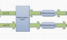 修改spring mvc的默认HttpMessageConverter属性
